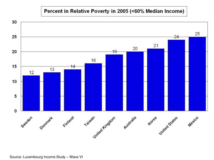 Source: Luxembourg Income Study – Wave VI