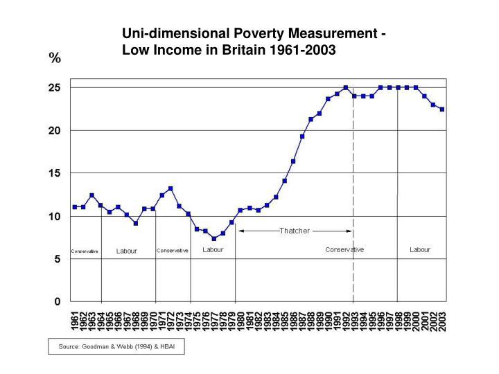 Uni-dimensional Poverty Measurement - Low Income in Britain 1961-2003