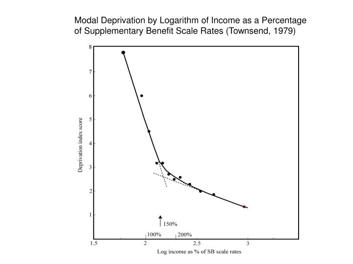 Modal Deprivation by Logarithm of Income as a Percentage