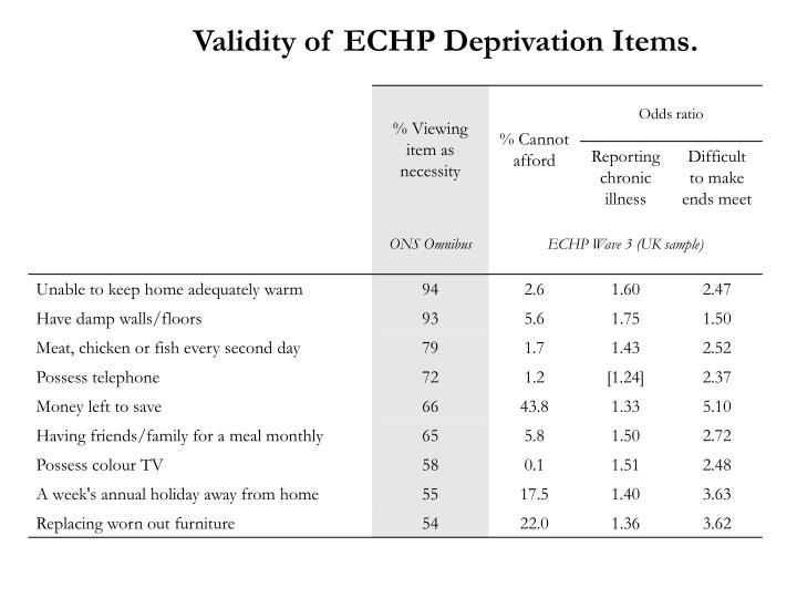 Validity of ECHP Deprivation Items.