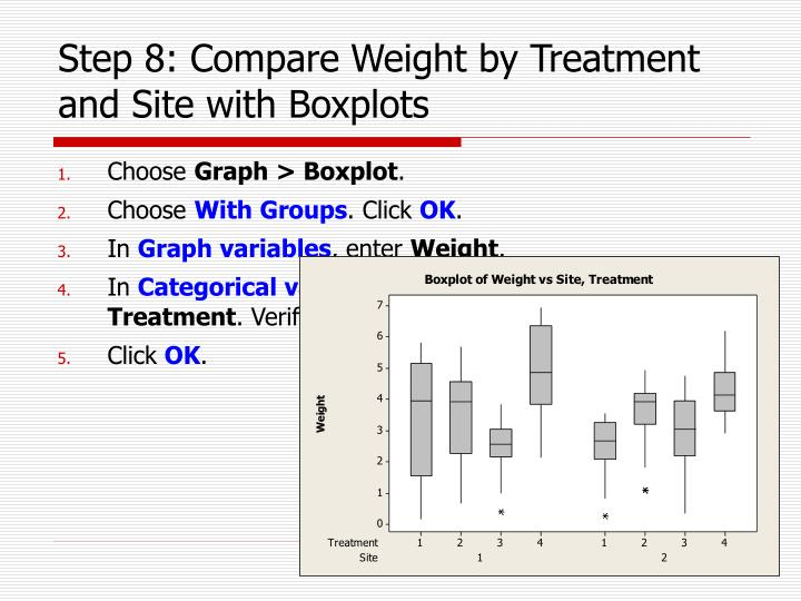 Step 8: Compare Weight by Treatment and Site with Boxplots