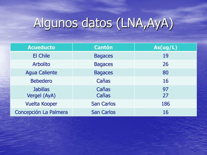 Algunos datos (
