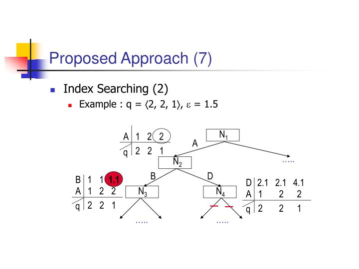 Proposed Approach (7)