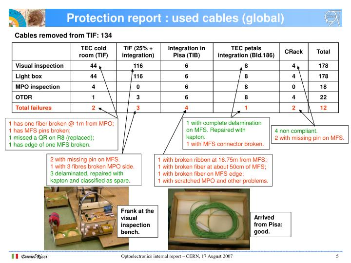 Protection report : used cables (global)