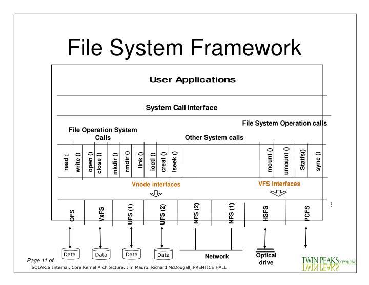File System Framework