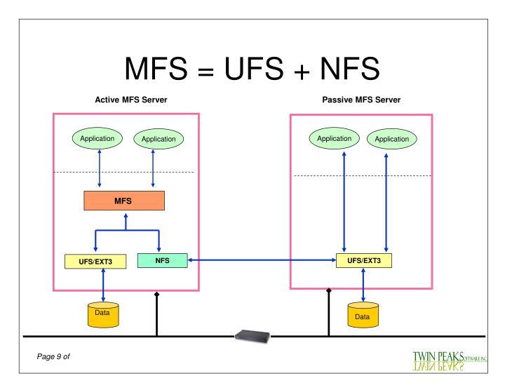 MFS = UFS + NFS