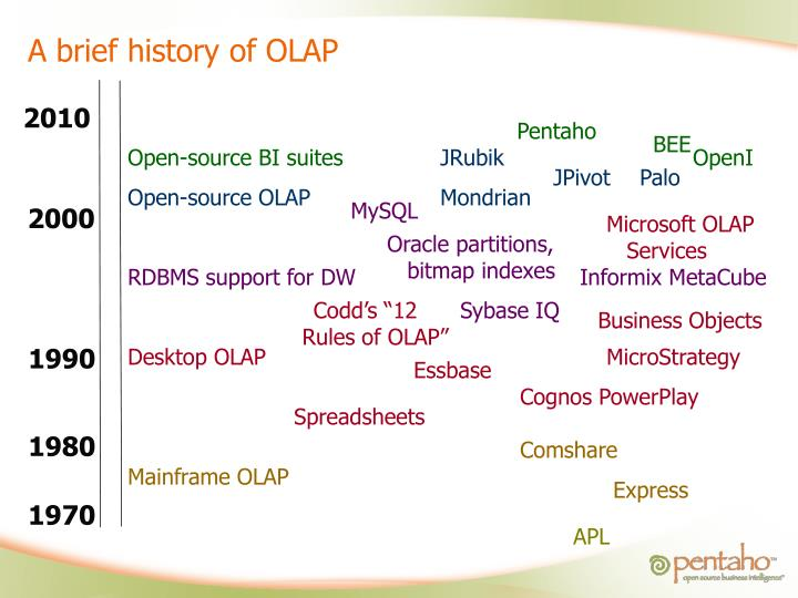 A brief history of OLAP