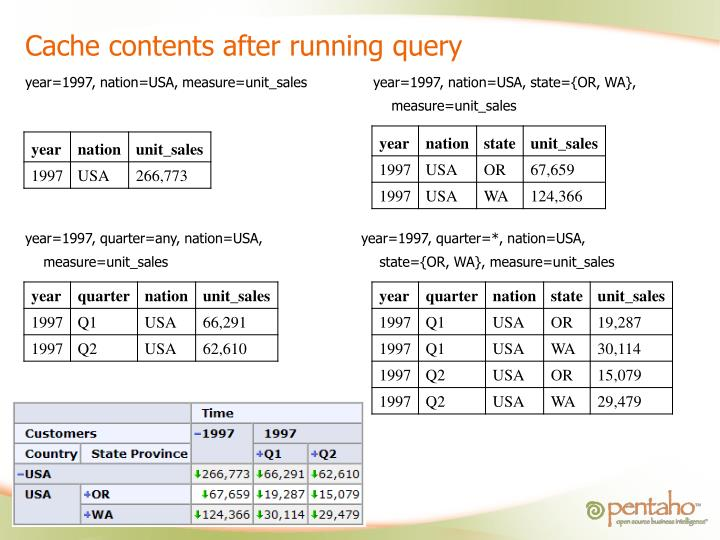 Cache contents after running query