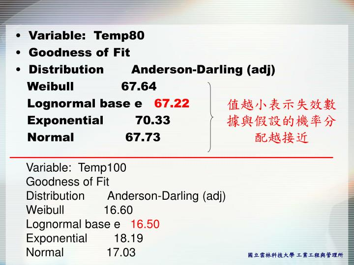 Variable:  Temp80