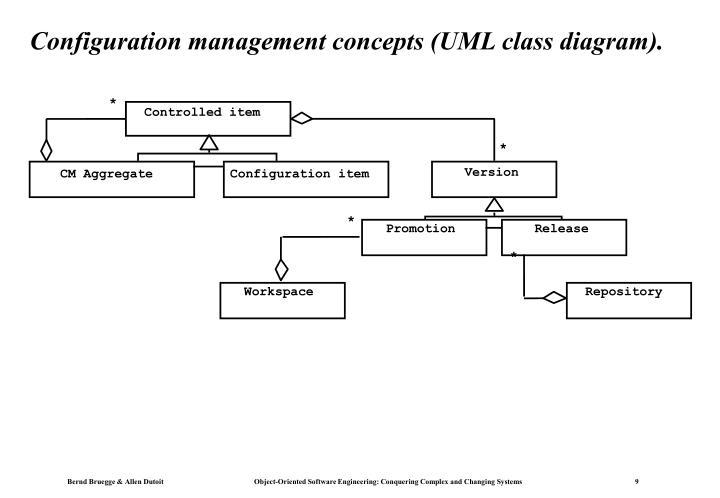 Configuration management concepts (UML class diagram).