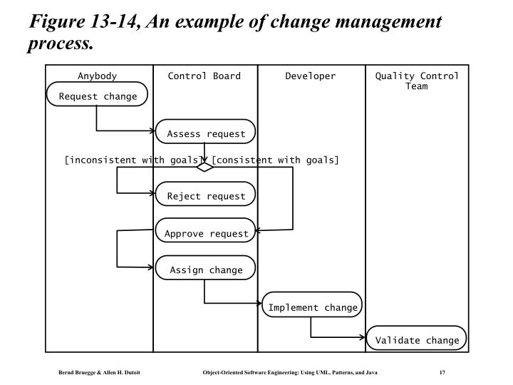 Figure 13-14, An example of change management process.