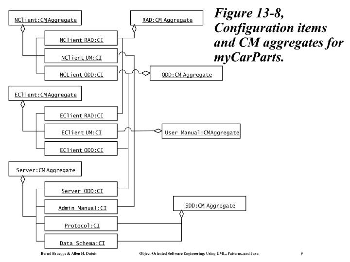 Figure 13-8, Configuration items and CM aggregates for myCarParts.