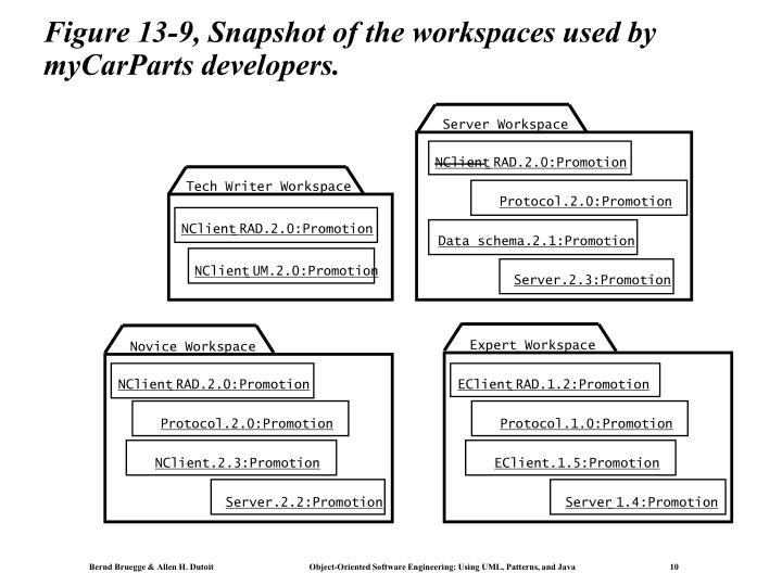 Figure 13-9, Snapshot of the workspaces used by myCarParts developers.