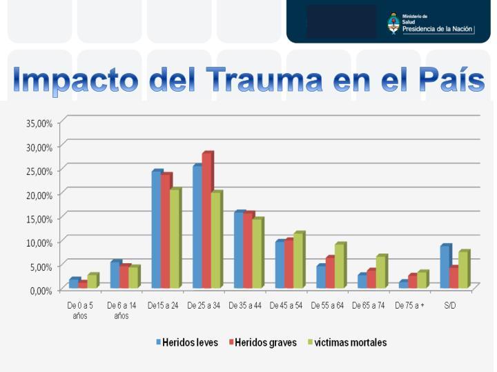 Impacto del Trauma en el País