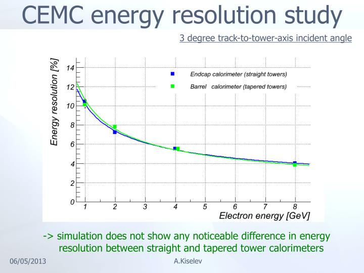 CEMC energy resolution study
