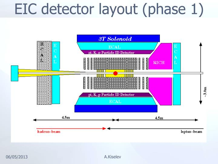 EIC detector layout (phase 1)