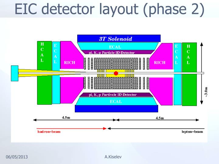 EIC detector layout (phase 2)