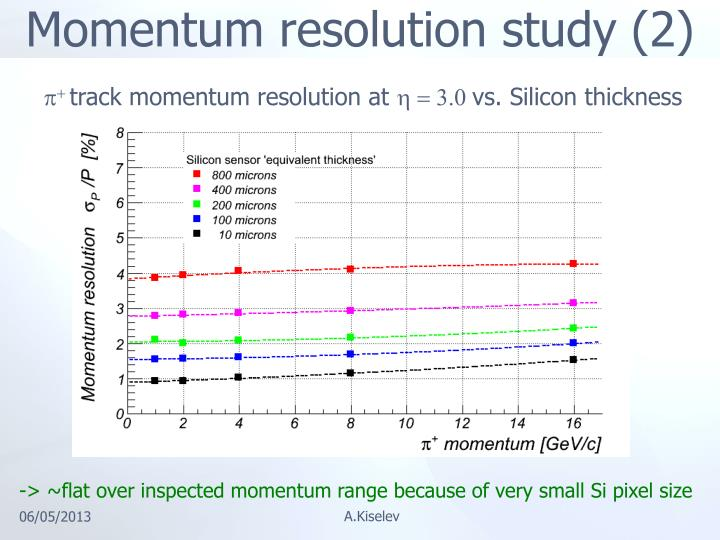 Momentum resolution study (2)