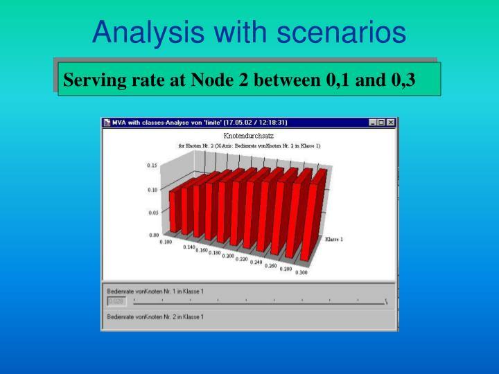 Analysis with scenarios