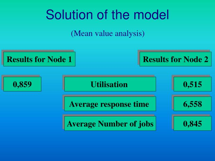 Solution of the model