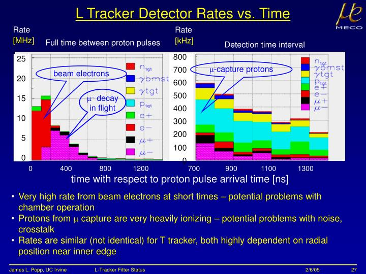 L Tracker Detector Rates vs. Time
