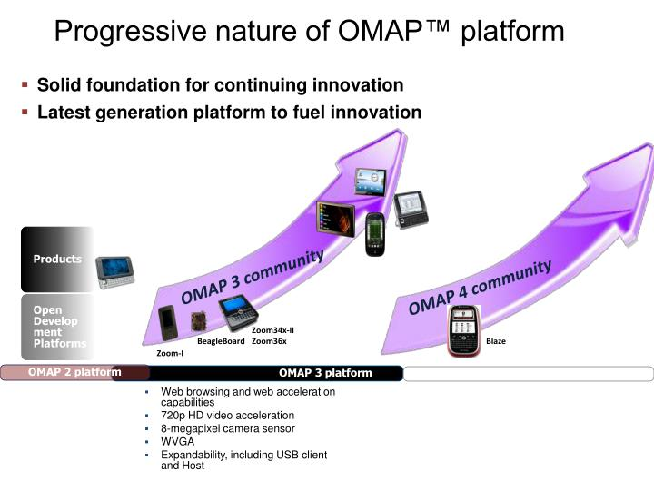 Progressive nature of OMAP™ platform