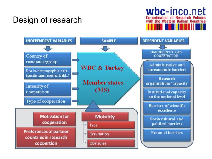 Design of research