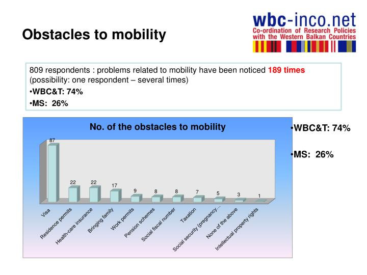 Obstacles to mobility