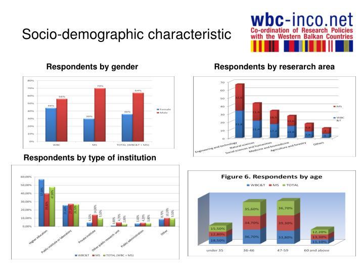 Socio-demographic characteristic