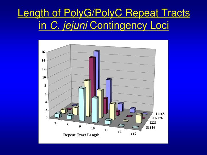 Length of PolyG/PolyC Repeat Tracts in
