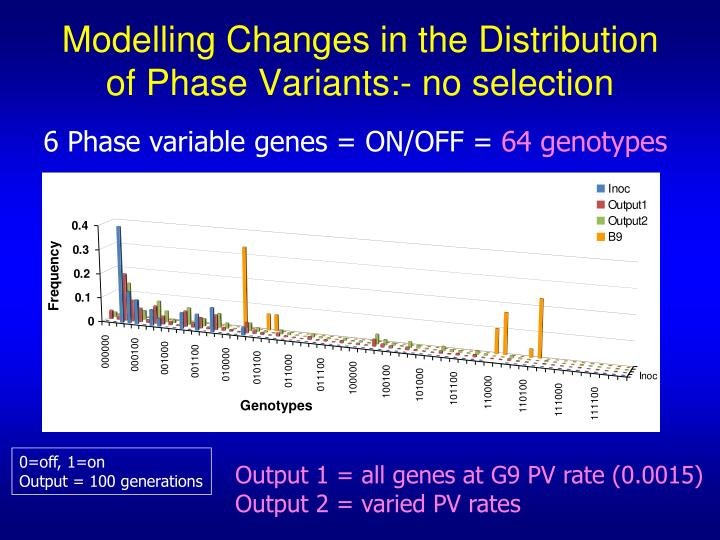 Modelling Changes in the Distribution of Phase Variants:- no selection