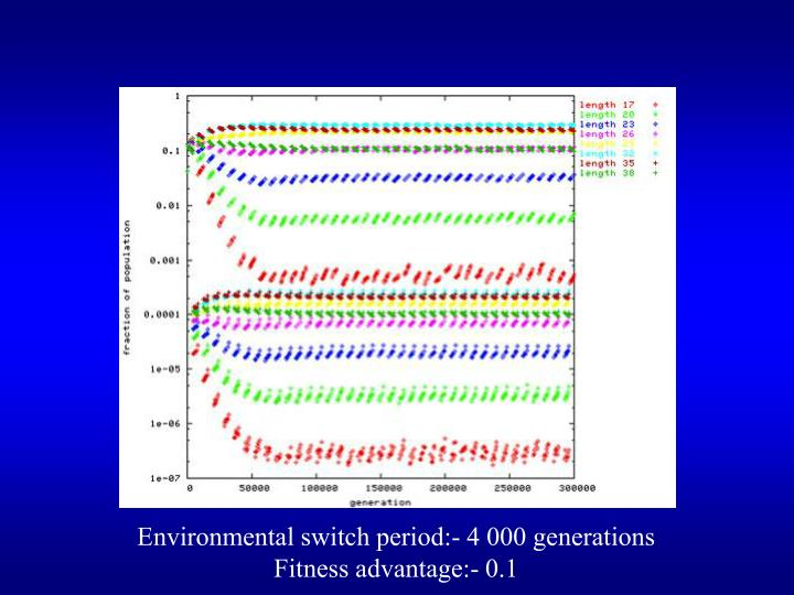 Environmental switch period:- 4 000 generations