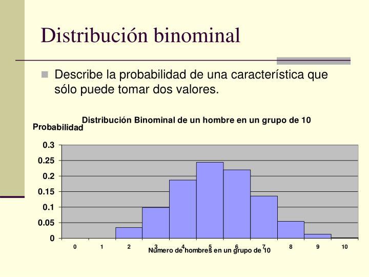 Distribución binominal