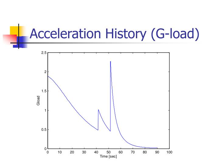 Acceleration History (G-load)