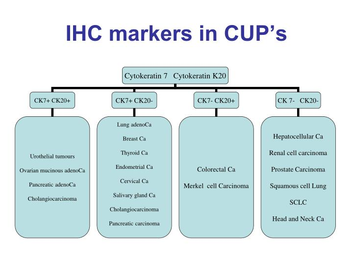IHC markers in CUP's