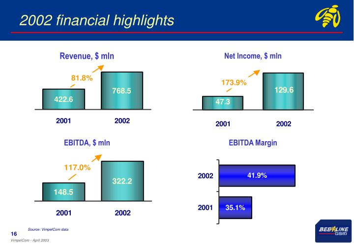 2002 financial highlights