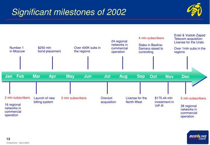 Significant milestones of 2002