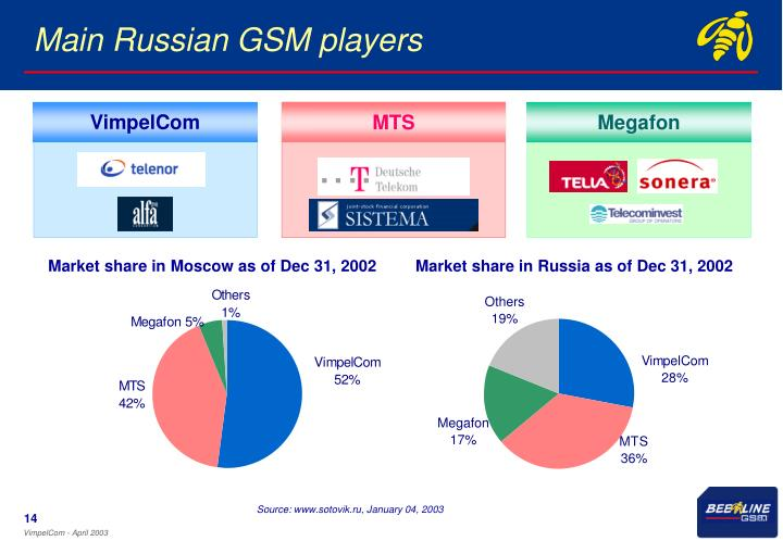 Main Russian GSM players