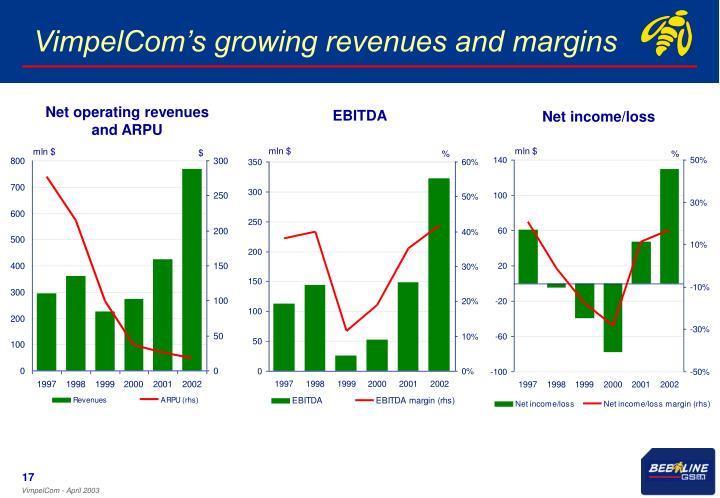 VimpelCom's growing revenues and margins