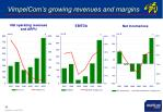 vimpelcom s growing revenues and margins