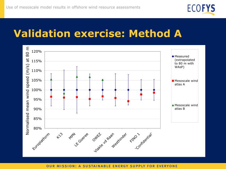 Validation exercise: Method A