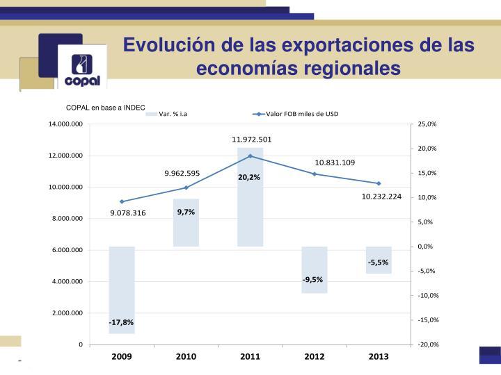 Evolución de las exportaciones de las economías regionales