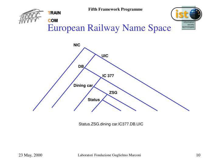 European Railway Name Space