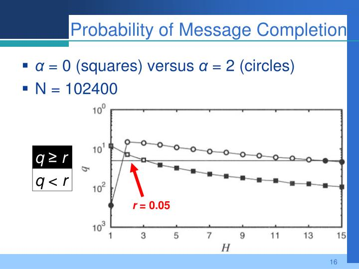 Probability of Message Completion