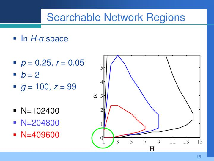 Searchable Network Regions