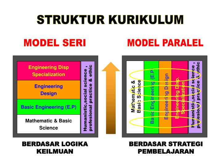 Humanistic,social science , profesional practice & ethic