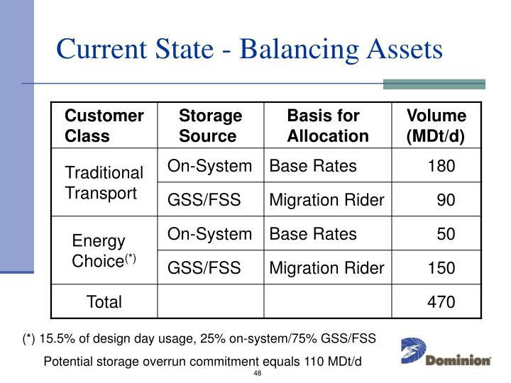 Current State - Balancing Assets