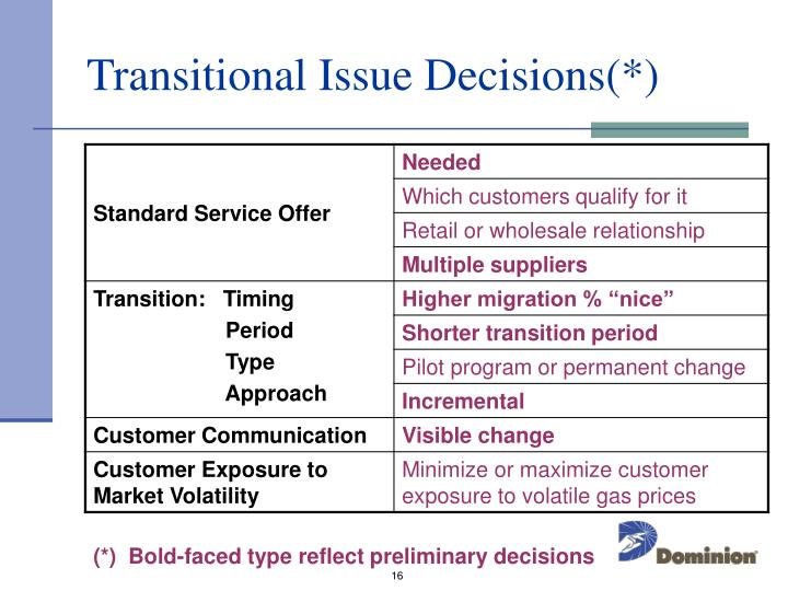 Transitional Issue Decisions(*)