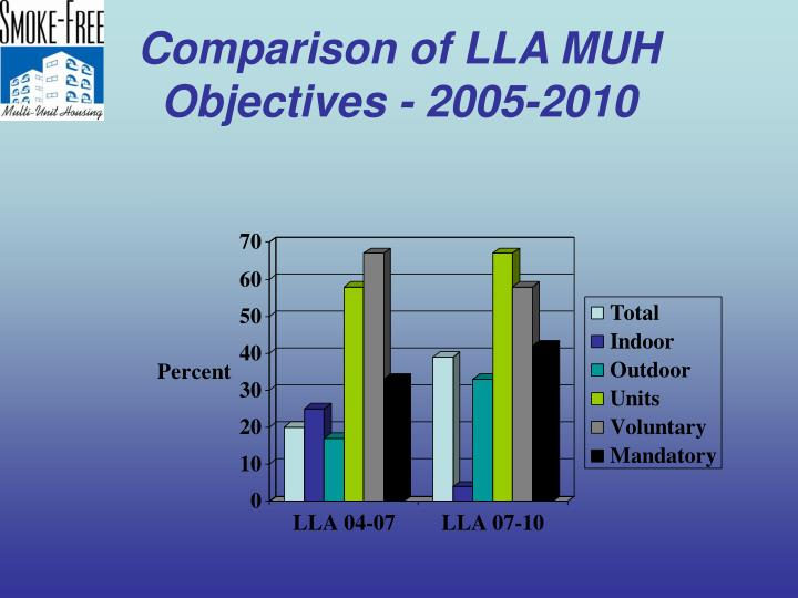 Comparison of LLA MUH Objectives - 2005-2010