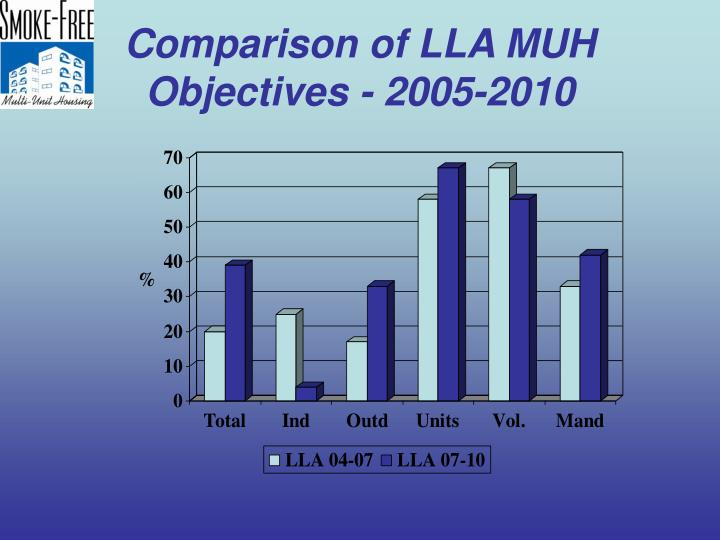 Comparison of LLA MUH